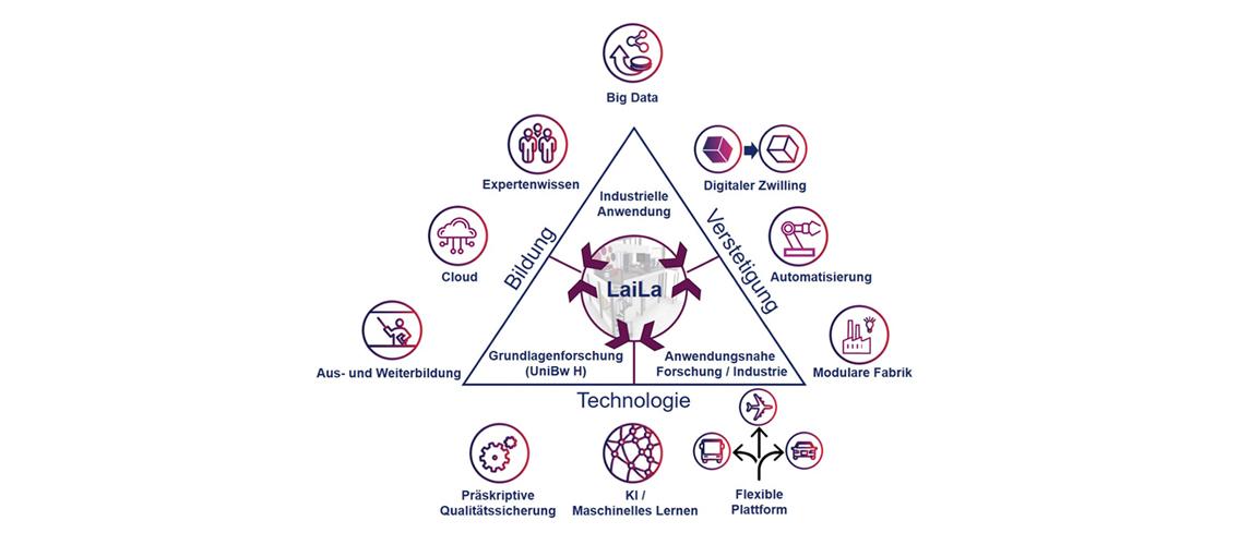 LaiLa – Labor für intelligente Leichtbauproduktion