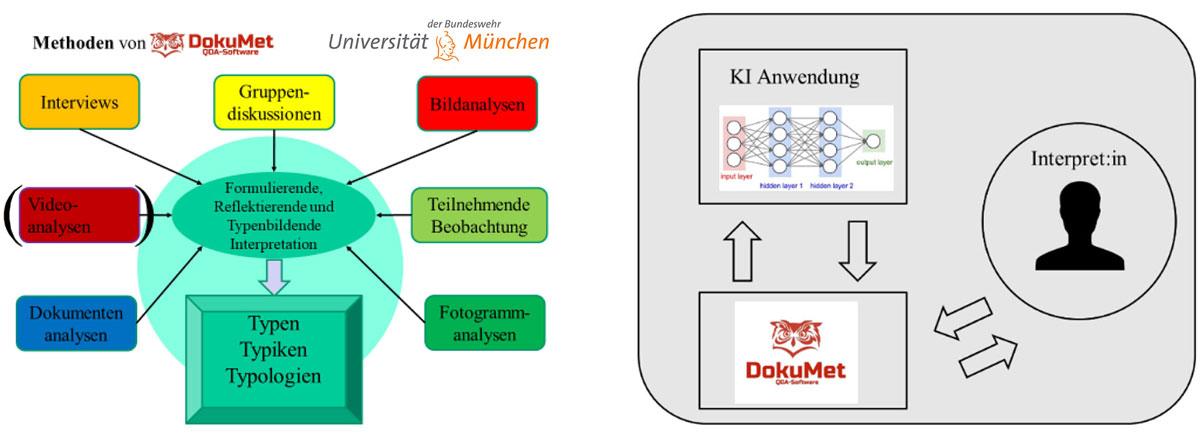 Grafik zur Anwendung von Lernsoftware DokuMet QDA und KI