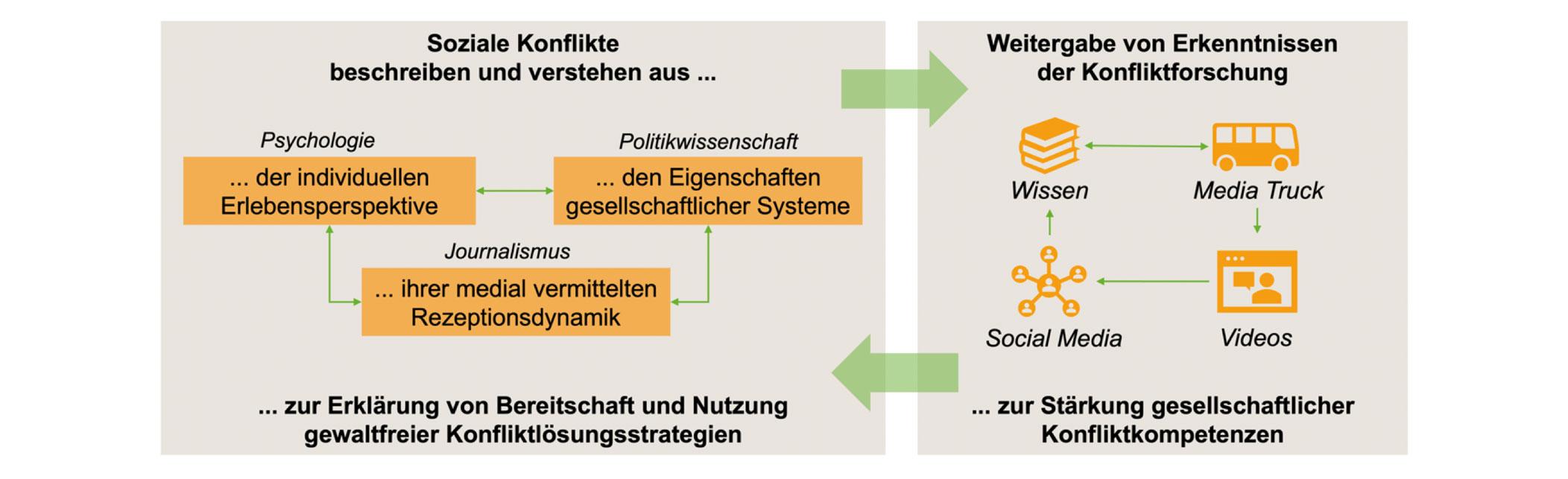 Grafische Darstellung sozialer Konflikte
